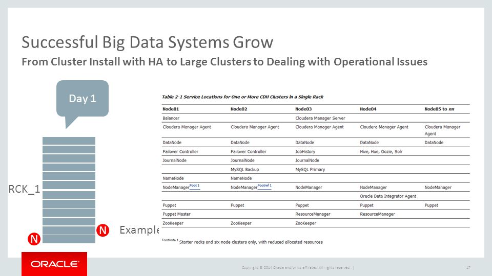 Copyright © 2014 Oracle and/or its affiliates. All rights reserved. | Successful Big Data Systems Grow From Cluster Install with HA to Large Clusters