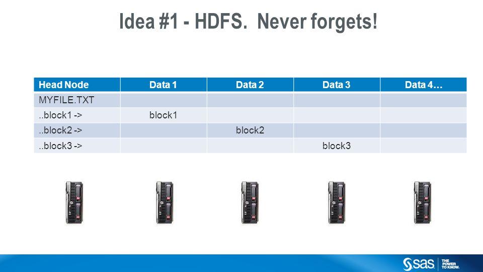 Copyright © 2014, SAS Institute Inc. All rights reserved. Head NodeData 1Data 2Data 3Data 4… MYFILE.TXT..block1 ->block1..block2 ->block2..block3 ->bl