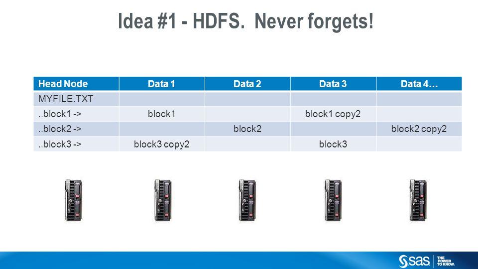 Copyright © 2014, SAS Institute Inc. All rights reserved. Head NodeData 1Data 2Data 3Data 4… MYFILE.TXT..block1 ->block1block1 copy2..block2 ->block2b