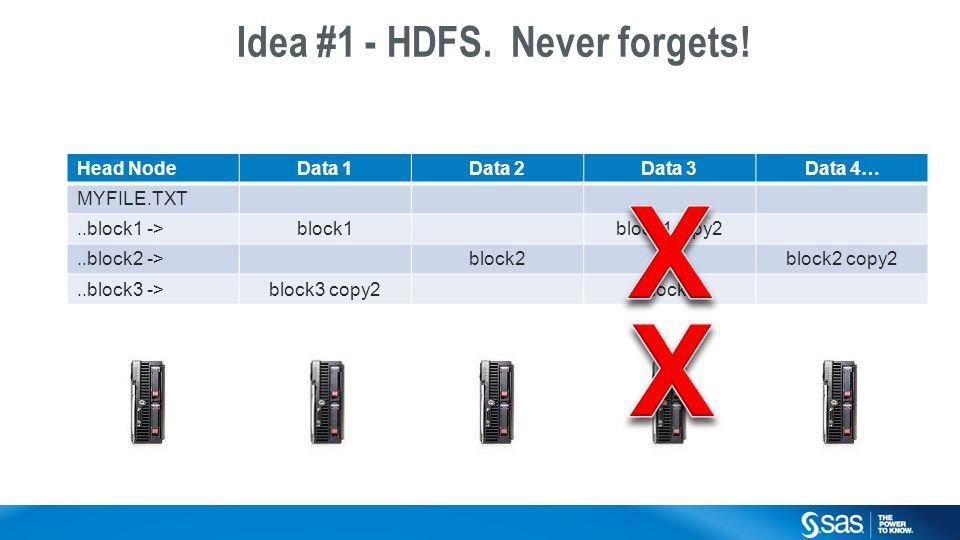 Copyright © 2014, SAS Institute Inc. All rights reserved. Head NodeData 1Data 2Data 3Data 4… MYFILE.TXT..block1 ->block1block1copy2..block2 ->block2bl