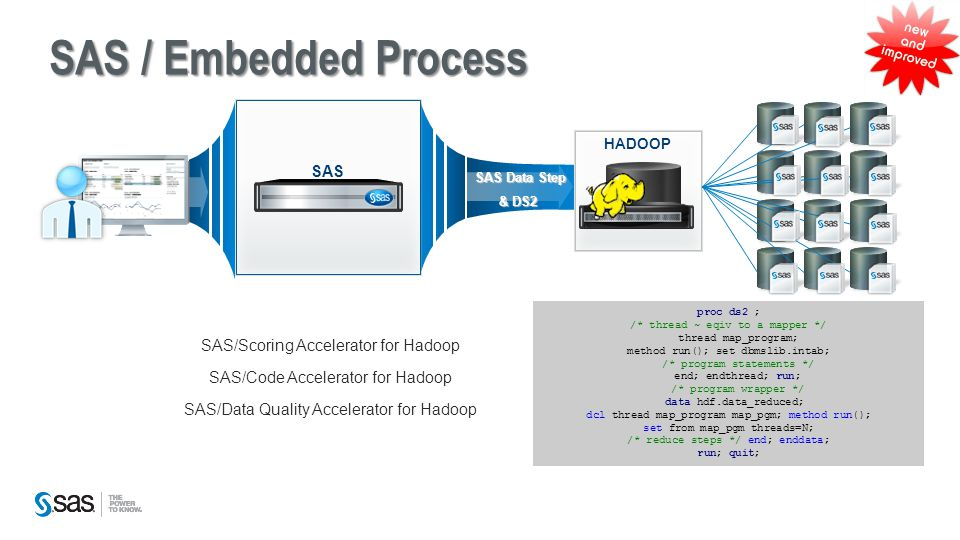 Copyright © 2014, SAS Institute Inc. All rights reserved. SAS / Embedded Process SAS/Scoring Accelerator for Hadoop SAS/Code Accelerator for Hadoop SA