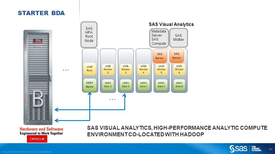 64 Copyright © 2013, SAS Institute Inc. All rights reserved. SAS Midtier STARTER BDA … … SAS Visual Analytics Metadata Server SAS Compute SAS HPA Root
