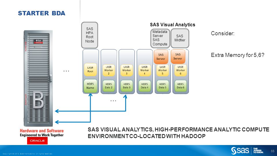 65 Copyright © 2013, SAS Institute Inc. All rights reserved. SAS Midtier STARTER BDA … … SAS Visual Analytics Metadata Server SAS Compute SAS HPA Root