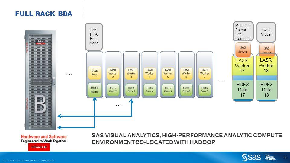 66 Copyright © 2013, SAS Institute Inc. All rights reserved. SAS Midtier FULL RACK BDA … LASR Worker 17 HDFS Data 17 … … Metadata Server SAS Compute S