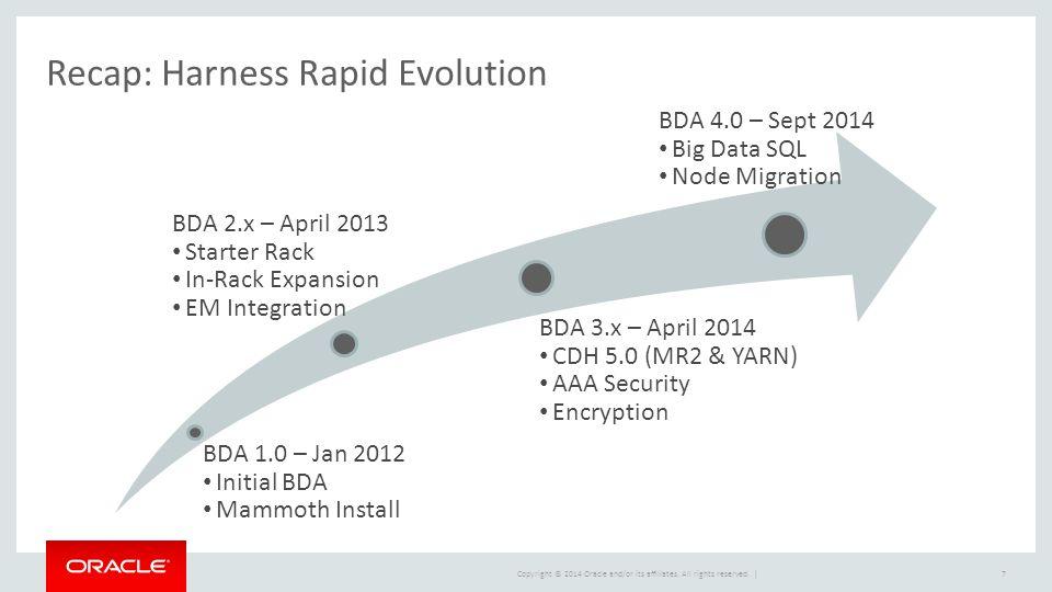 Copyright © 2014 Oracle and/or its affiliates. All rights reserved. | Recap: Harness Rapid Evolution 7 b b b BDA 4.0 BDA 4.0 – Sept 2014 Big Data SQL