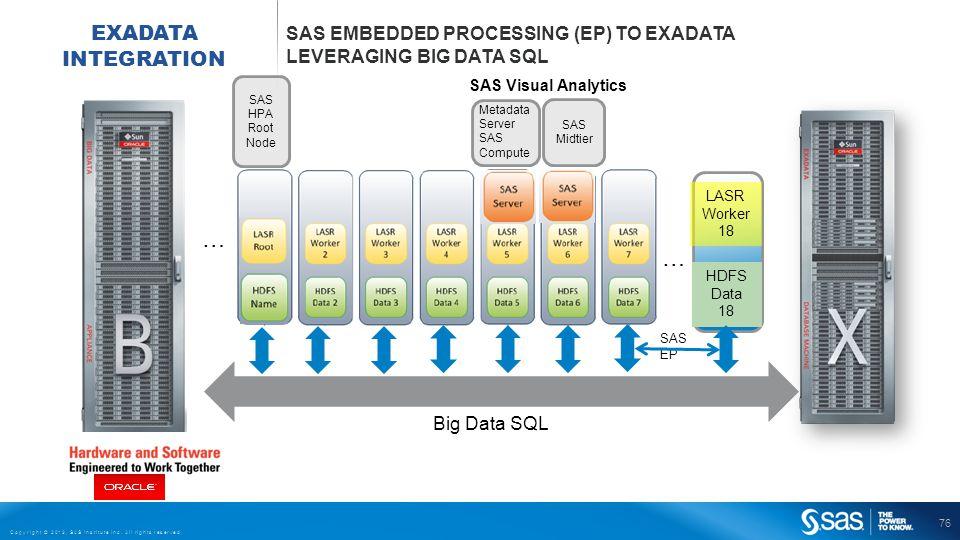 76 Copyright © 2013, SAS Institute Inc. All rights reserved. EXADATA INTEGRATION SAS EMBEDDED PROCESSING (EP) TO EXADATA LEVERAGING BIG DATA SQL … SAS
