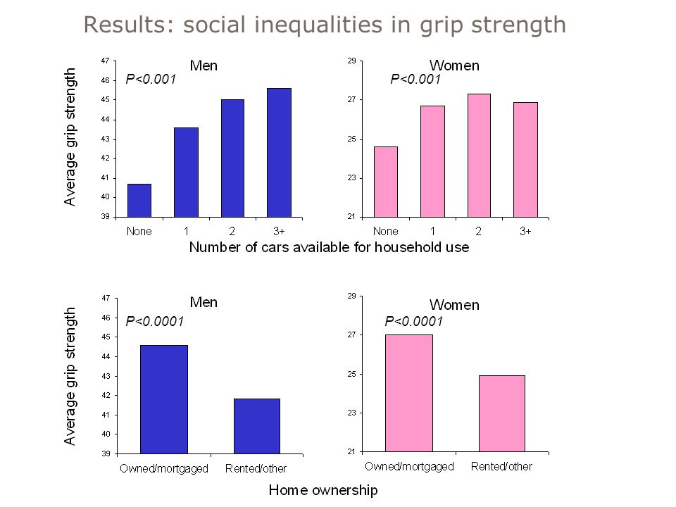 Results: social inequalities in grip strength P<0.001 P<0.0001 P<0.001