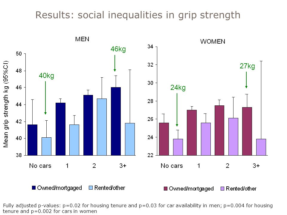40kg 46kg 24kg 27kg Results: social inequalities in grip strength Fully adjusted p-values: p=0.02 for housing tenure and p=0.03 for car availability in men; p=0.004 for housing tenure and p=0.002 for cars in women