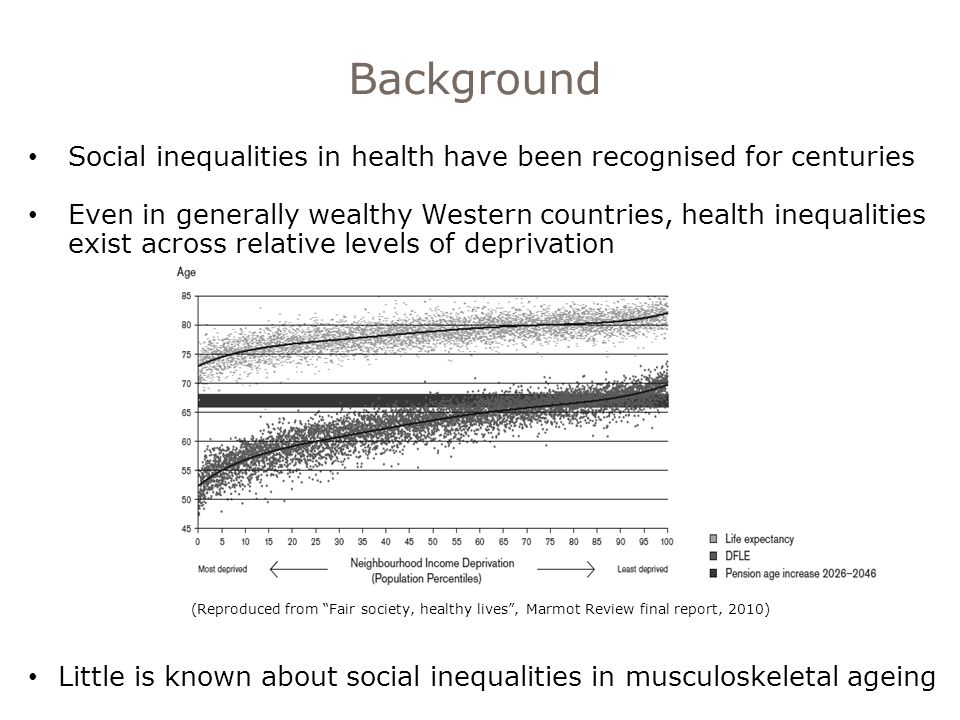 Social inequalities in health have been recognised for centuries Even in generally wealthy Western countries, health inequalities exist across relative levels of deprivation Little is known about social inequalities in musculoskeletal ageing (Reproduced from Fair society, healthy lives , Marmot Review final report, 2010)