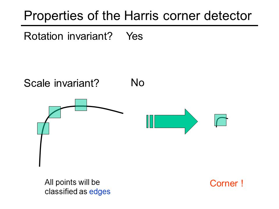 Properties of the Harris corner detector Rotation invariant.