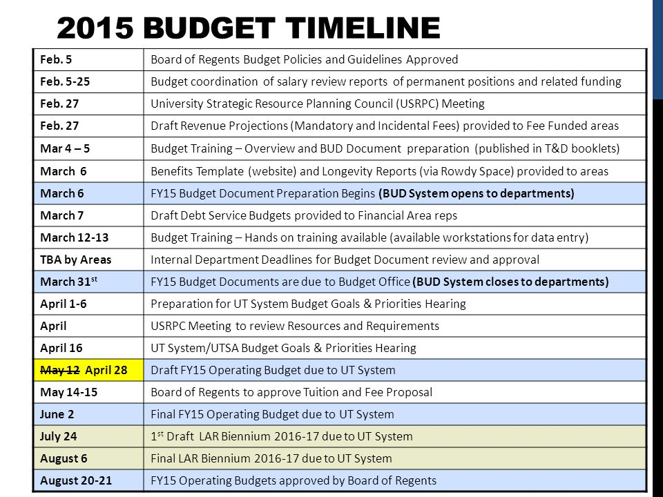 2015 BUDGET TIMELINE Feb. 5Board of Regents Budget Policies and Guidelines Approved Feb. 5-25Budget coordination of salary review reports of permanent