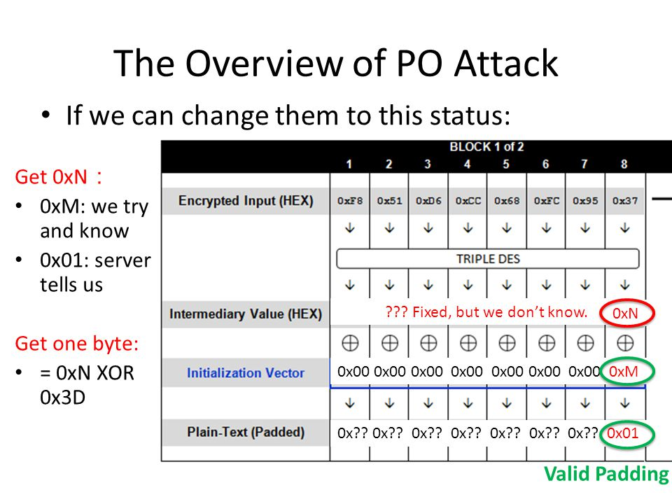 The Overview of PO Attack If we can change them to this status: 14 .