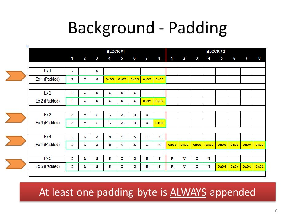 Background - Padding 6 At least one padding byte is ALWAYS appended