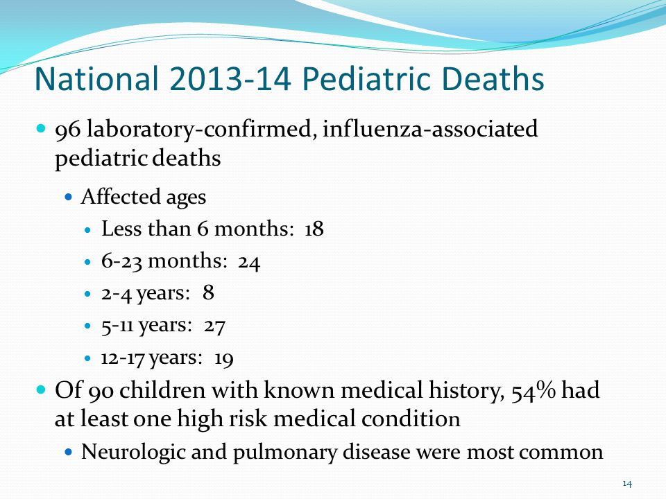 National 2013-14 Pediatric Deaths 96 laboratory-confirmed, influenza-associated pediatric deaths Affected ages Less than 6 months: 18 6-23 months: 24 2-4 years: 8 5-11 years: 27 12-17 years: 19 Of 90 children with known medical history, 54% had at least one high risk medical conditio n Neurologic and pulmonary disease were most common 14