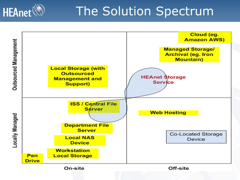 The Solution Spectrum