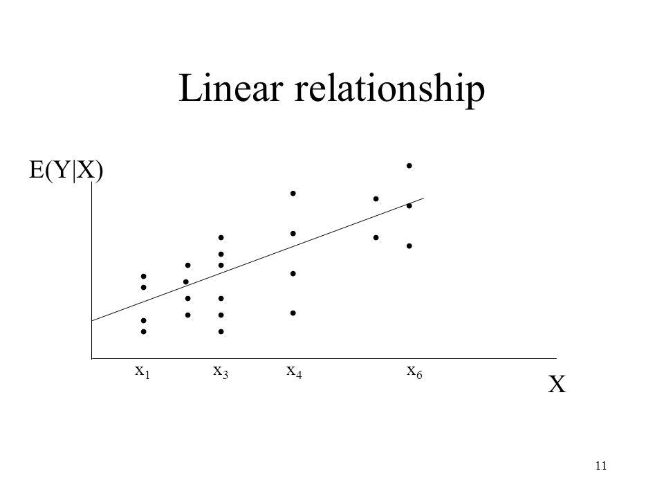 11 E(Y|X) X................ Linear relationship.............. x1x1 x6x6 x3x3 x4x4