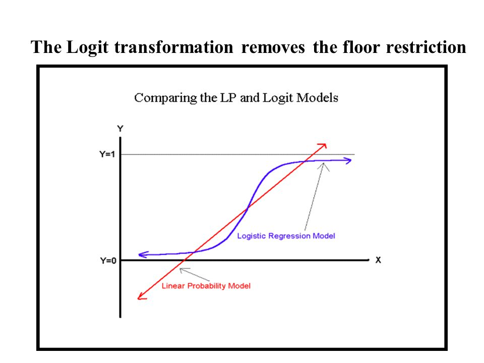 40 Logistic Regression Output Part of this output is in form of Odds, Odds ratios and probability.