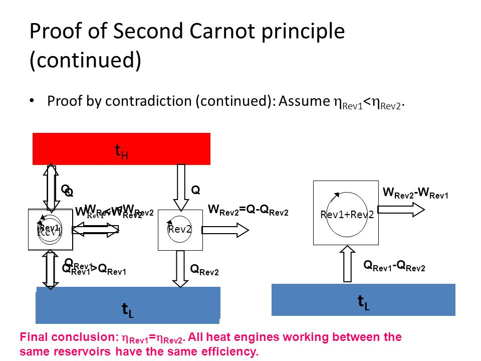 Proof of Second Carnot principle (continued) Proof by contradiction (continued): Assume  Rev1 <  Rev2. tHtH TCTC Q Rev1 Rev1 Q W Rev1 <W Rev2 Rev2 Q