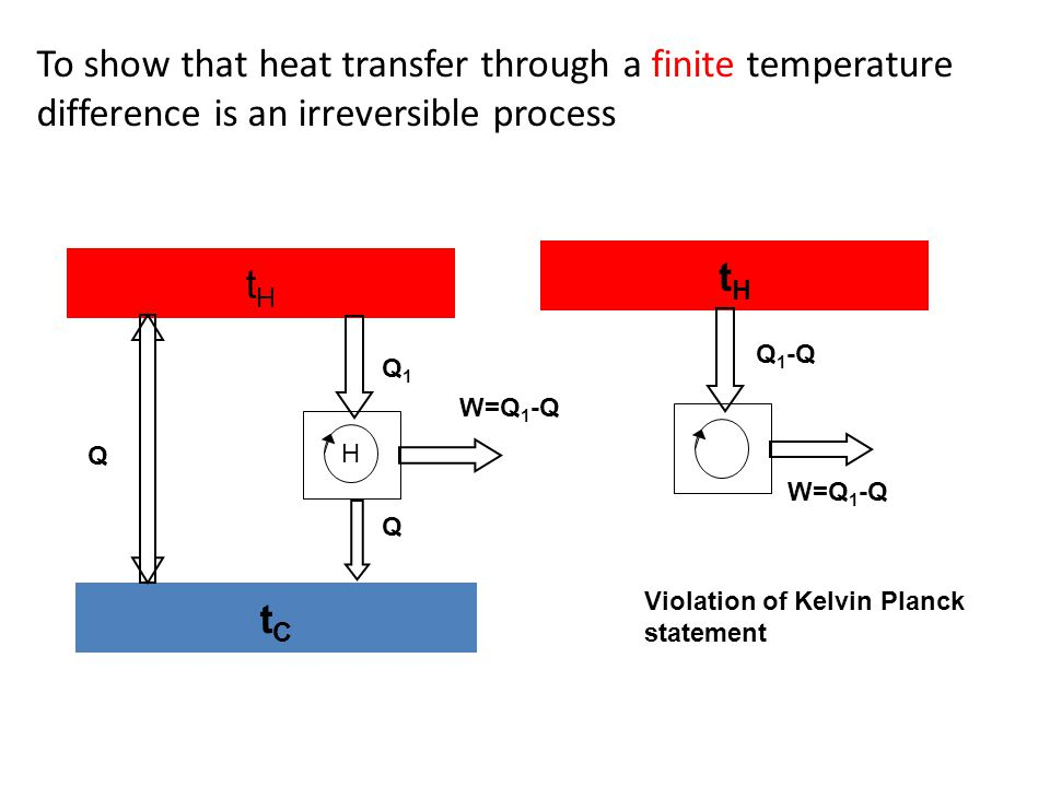 To show that heat transfer through a finite temperature difference is an irreversible process tHtH tCtC H Q Q1Q1 W=Q 1 -Q tHtH Q 1 -Q W=Q 1 -Q Q Viola