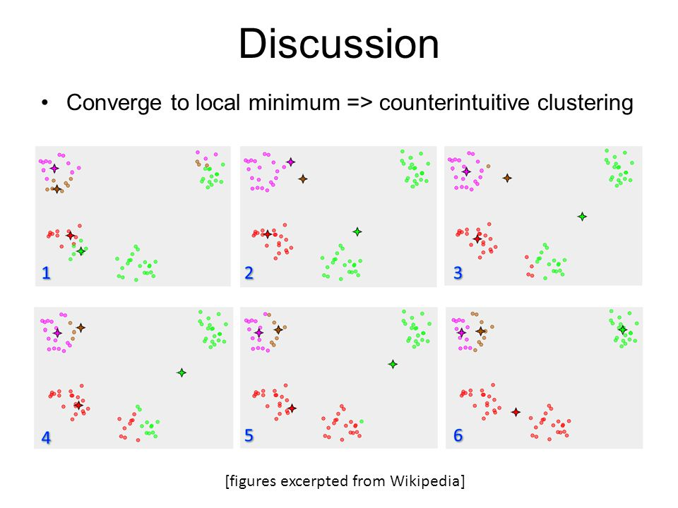 Discussion Converge to local minimum => counterintuitive clustering [figures excerpted from Wikipedia]