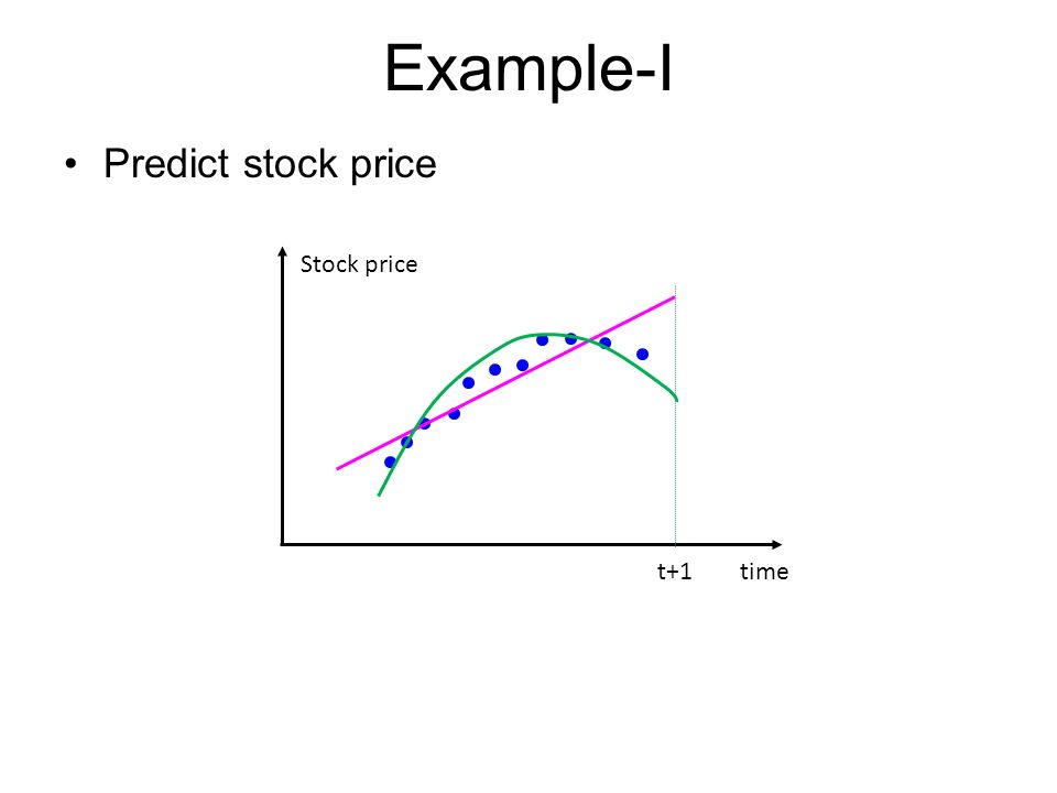 Example-I Predict stock price t+1time Stock price
