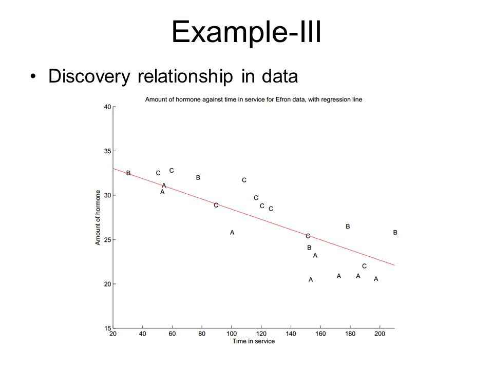 Example-III Discovery relationship in data