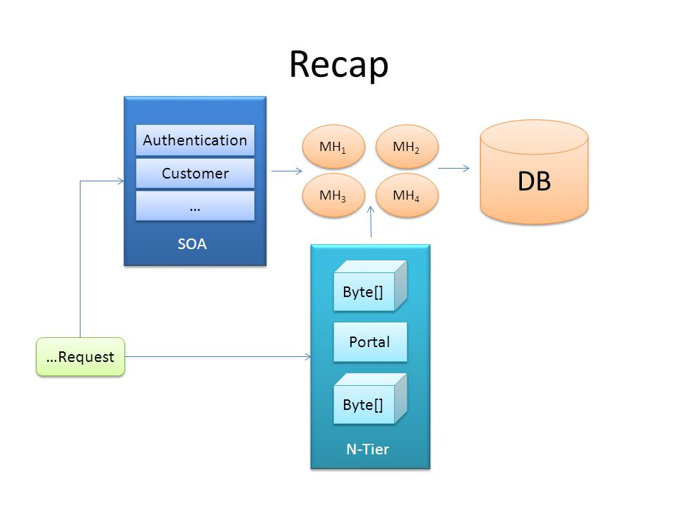 Recap DB Authentication Customer MH 1 MH 3 MH 2 MH 4 … … Portal Byte[] …Request SOA N-Tier