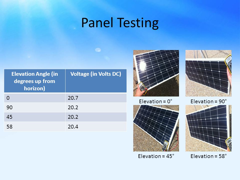 Panel Testing Elevation Angle (in degrees up from horizon) Voltage (in Volts DC) 020.7 9020.2 4520.2 5820.4 Elevation = 0° Elevation = 45° Elevation = 90° Elevation = 58°