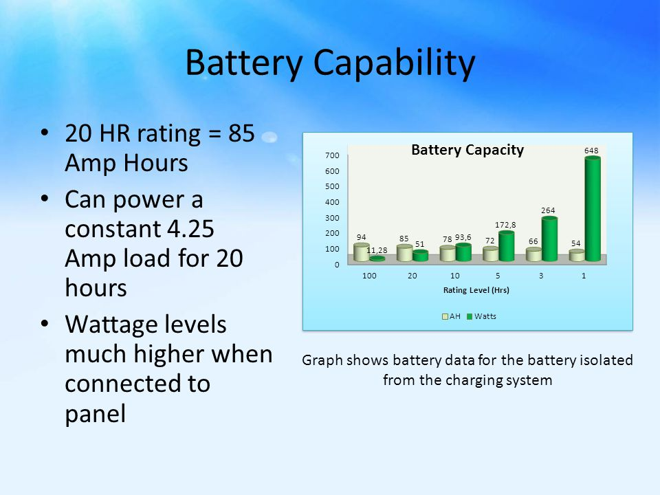 Battery Capability 20 HR rating = 85 Amp Hours Can power a constant 4.25 Amp load for 20 hours Wattage levels much higher when connected to panel Graph shows battery data for the battery isolated from the charging system