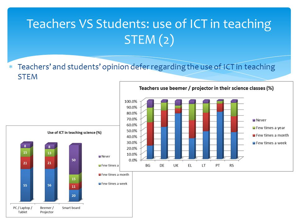 Teachers VS Students: use of ICT in teaching STEM (2)  Teachers' and students' opinion defer regarding the use of ICT in teaching STEM