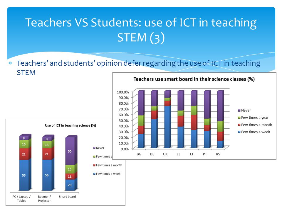 Teachers VS Students: use of ICT in teaching STEM (3)  Teachers' and students' opinion defer regarding the use of ICT in teaching STEM