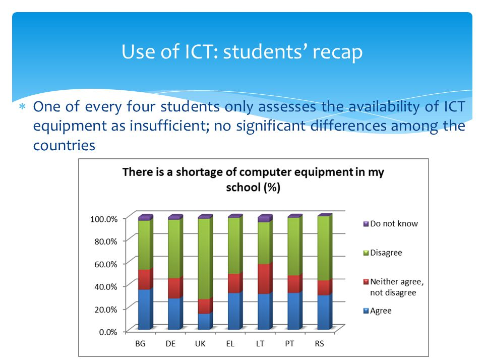  One of every four students only assesses the availability of ICT equipment as insufficient; no significant differences among the countries Use of ICT: students' recap