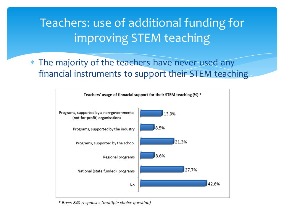  Teachers: tend to cover equally the main aspects of the modern science controversies  Students: smaller share of students agree with teachers; still more than half of the students believe teachers do this Teachers & Students: balanced STEM