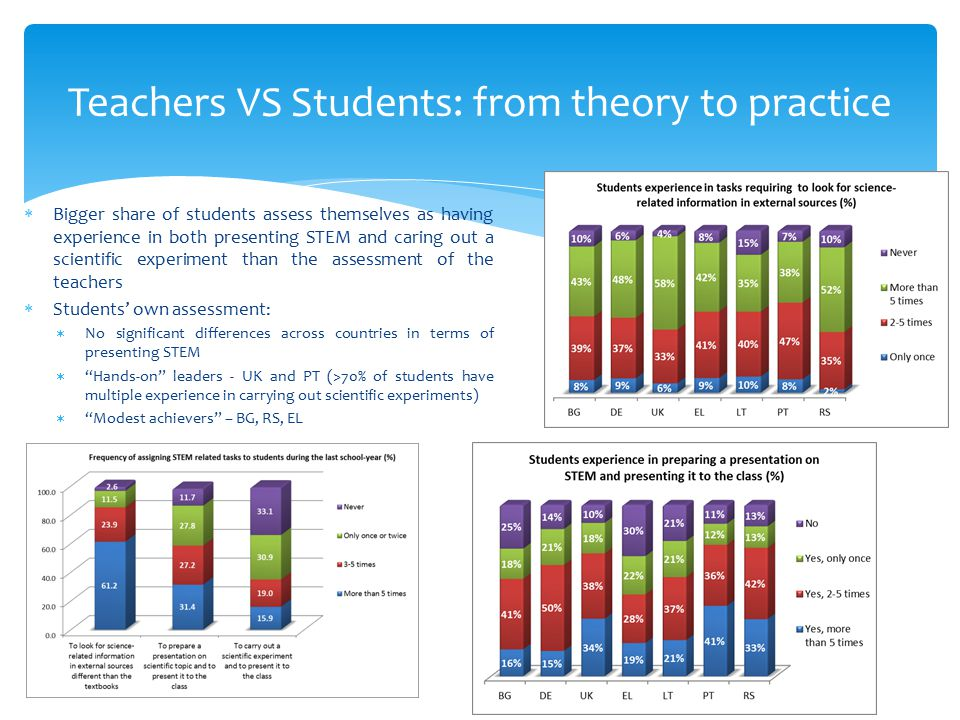 Teachers VS Students: from theory to practice  Bigger share of students assess themselves as having experience in both presenting STEM and caring out a scientific experiment than the assessment of the teachers  Students' own assessment:  No significant differences across countries in terms of presenting STEM  Hands-on leaders - UK and PT (>70% of students have multiple experience in carrying out scientific experiments)  Modest achievers – BG, RS, EL