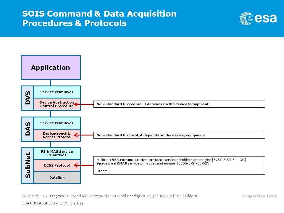 SOIS EDS - YGT Program | F.Torelli & P.