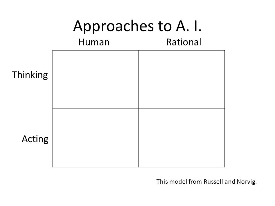Approaches to A. I. Human Rational Thinking Acting This model from Russell and Norvig.