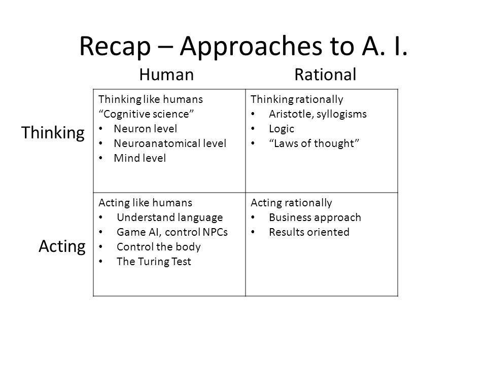 "Recap – Approaches to A. I. Thinking like humans ""Cognitive science"" Neuron level Neuroanatomical level Mind level Thinking rationally Aristotle, syll"