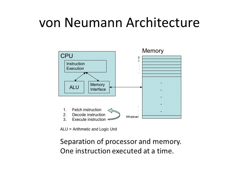 von Neumann Architecture Separation of processor and memory. One instruction executed at a time.