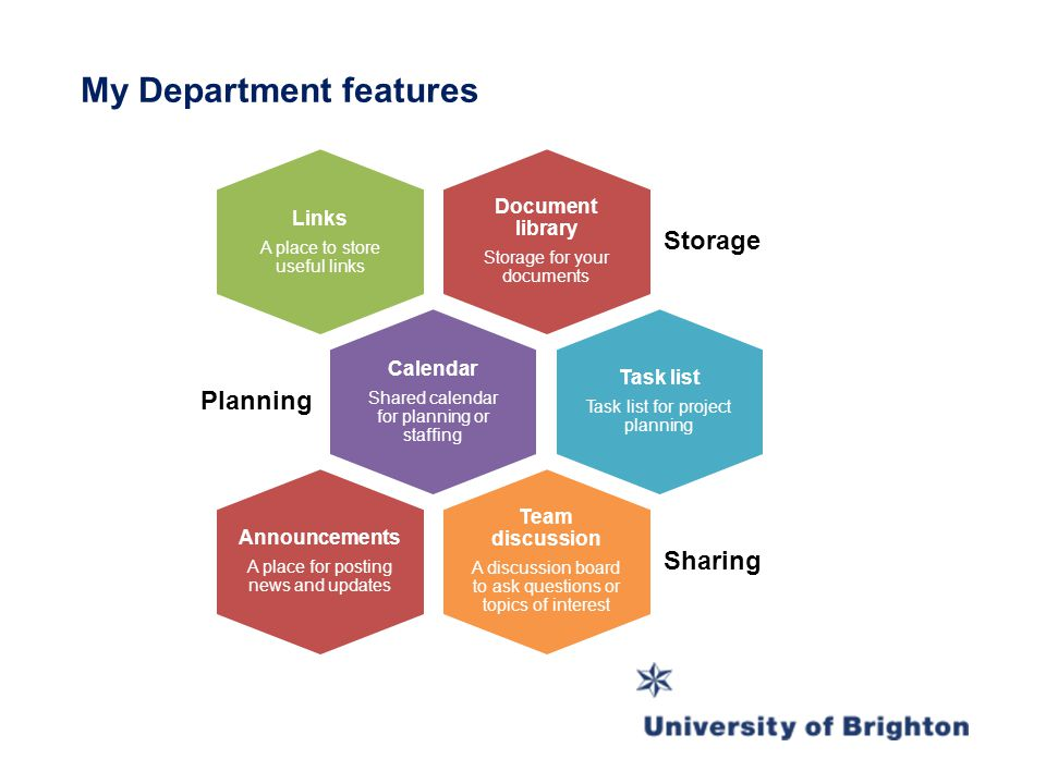 My Department features Document library Storage for your documents Storage Links A place to store useful links Calendar Shared calendar for planning o