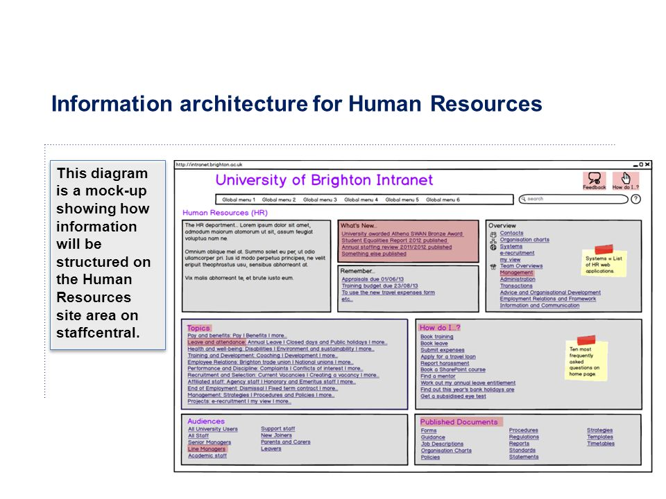 Information architecture for Human Resources This diagram is a mock-up showing how information will be structured on the Human Resources site area on