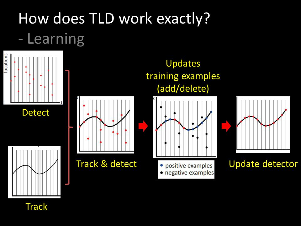 How does TLD work exactly.