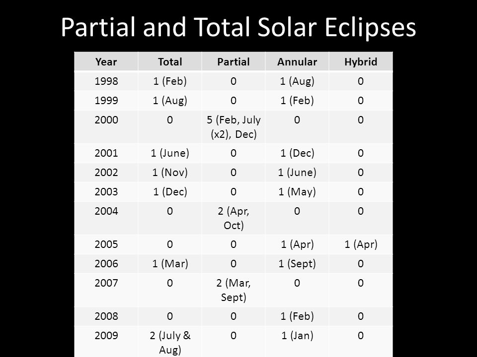 Partial and Total Solar Eclipses YearTotalPartialAnnularHybrid 19981 (Feb)01 (Aug)0 19991 (Aug)01 (Feb)0 200005 (Feb, July (x2), Dec) 00 20011 (June)01 (Dec)0 20021 (Nov)01 (June)0 20031 (Dec)01 (May)0 200402 (Apr, Oct) 00 2005001 (Apr) 20061 (Mar)01 (Sept)0 200702 (Mar, Sept) 00 2008001 (Feb)0 20092 (July & Aug) 01 (Jan)0
