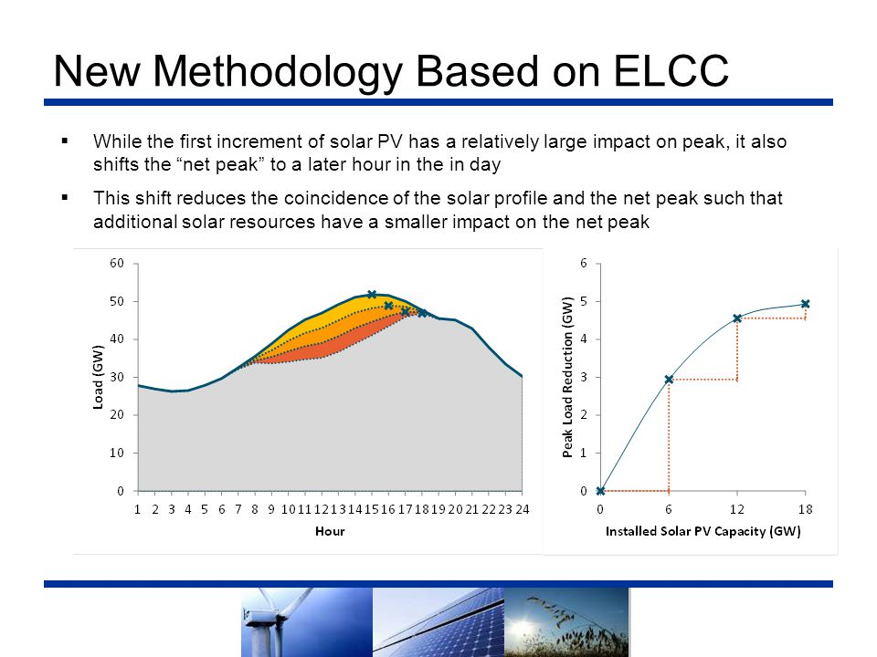 """New Methodology Based on ELCC  While the first increment of solar PV has a relatively large impact on peak, it also shifts the """"net peak"""" to a later"""
