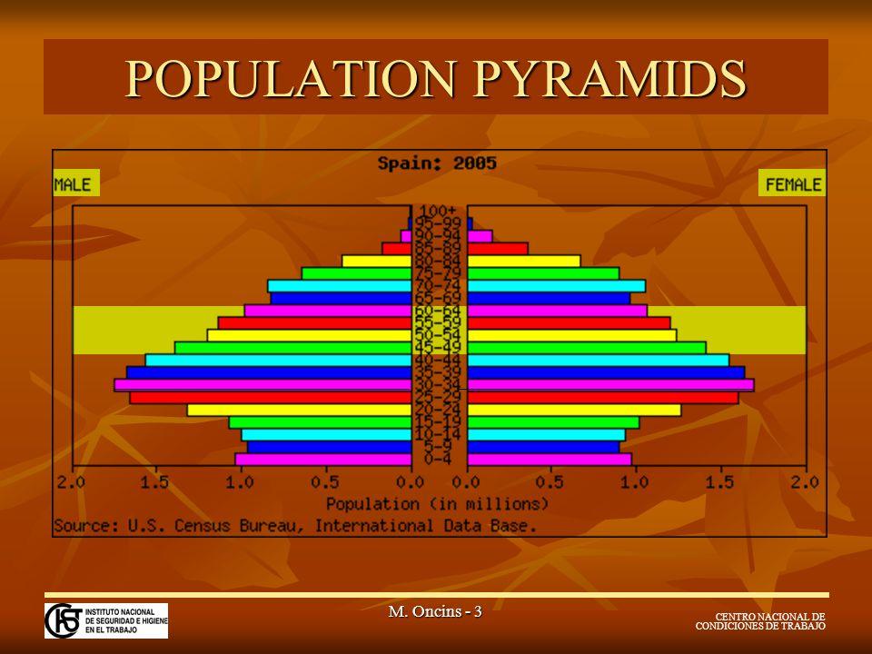 CENTRO NACIONAL DE CONDICIONES DE TRABAJO M. Oncins - 3 POPULATION PYRAMIDS