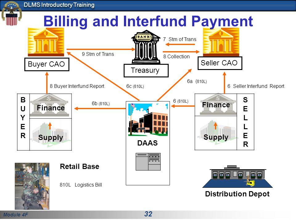 Module 4F 32 DLMS Introductory Training DAAS BUYERBUYER Finance Supply Finance SELLERSELLER Supply Distribution Depot Retail Base 1 Seller CAO Buyer C