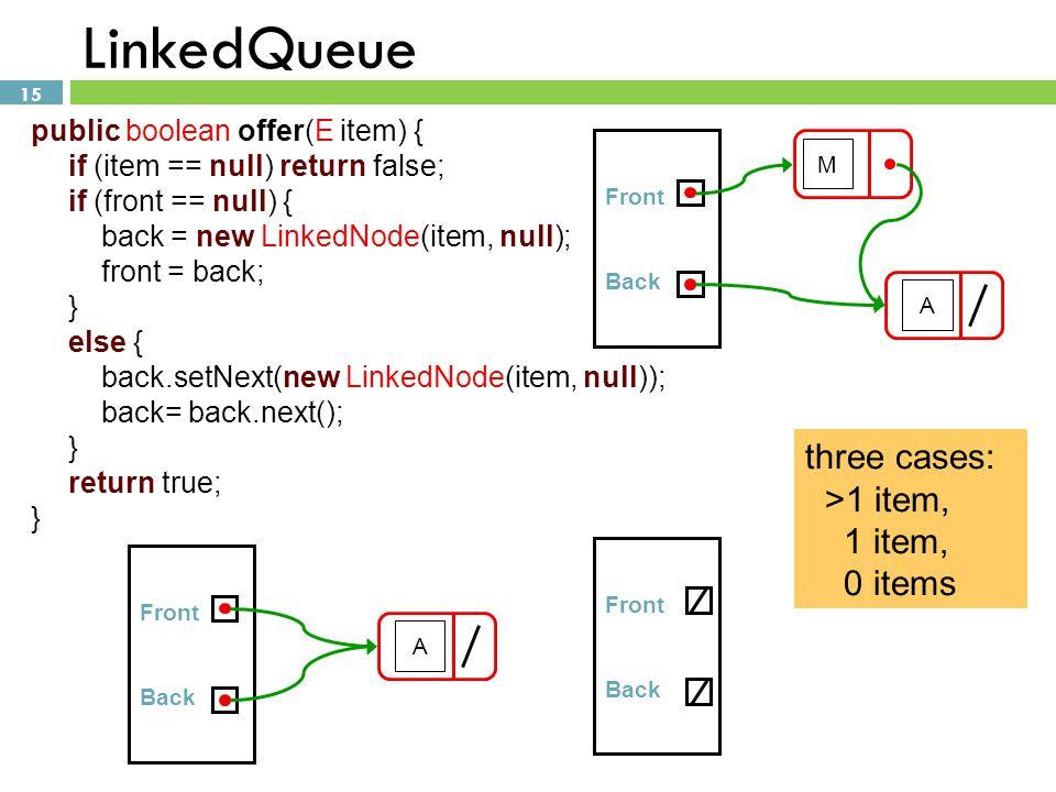 15 LinkedQueue public boolean offer(E item) { if (item == null) return false; if (front == null) { back = new LinkedNode(item, null); front = back; }