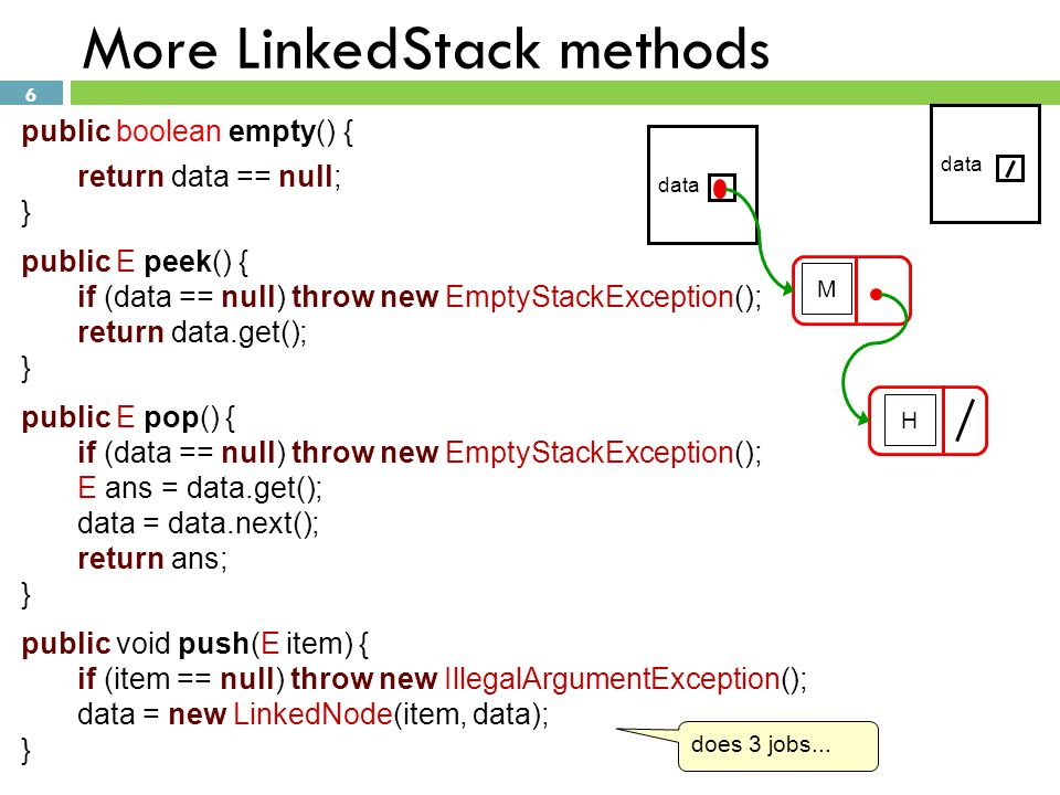 6 More LinkedStack methods public boolean empty() { return data == null; } public E peek() { if (data == null) throw new EmptyStackException(); return data.get(); } public E pop() { if (data == null) throw new EmptyStackException(); E ans = data.get(); data = data.next(); return ans; } public void push(E item) { if (item == null) throw new IllegalArgumentException(); data = new LinkedNode(item, data); } M H data does 3 jobs...