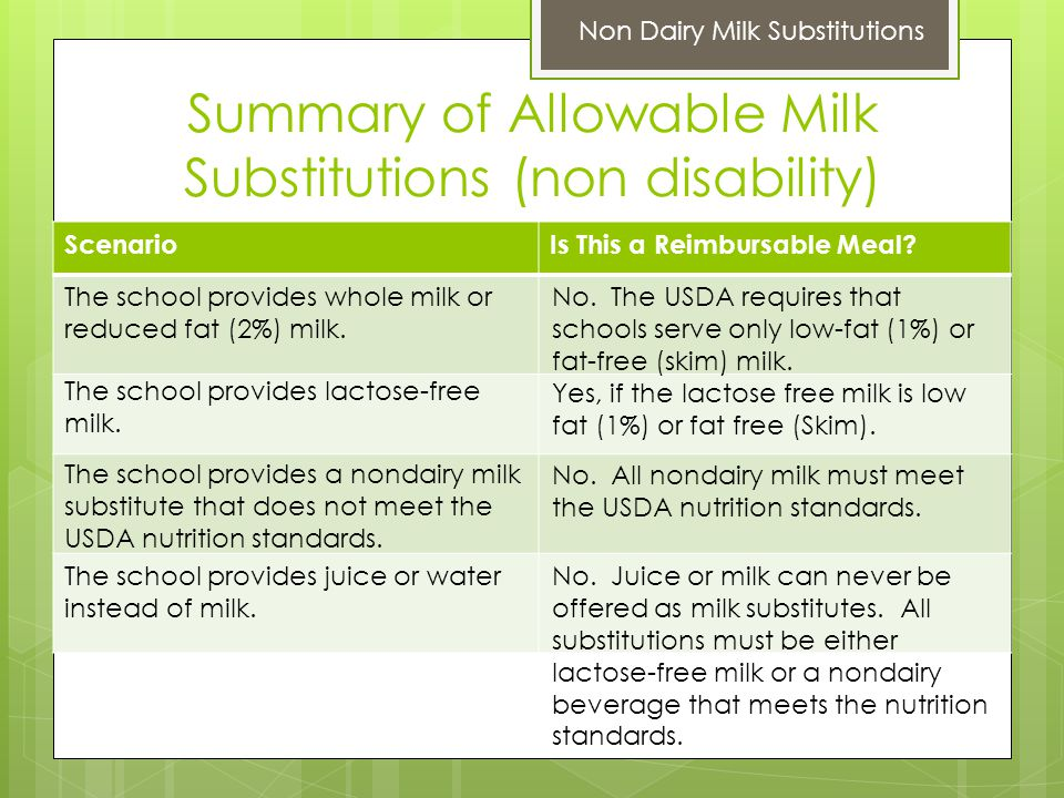 Summary of Allowable Milk Substitutions (non disability) ScenarioIs This a Reimbursable Meal.