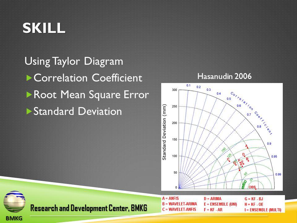 SKILL Using Taylor Diagram  Correlation Coefficient  Root Mean Square Error  Standard Deviation BMKG Research and Development Center, BMKG Hasanudin 2006