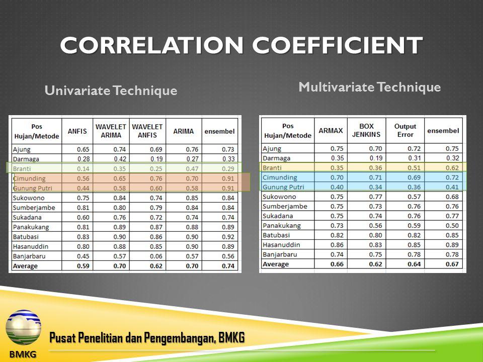 BMKG Pusat Penelitian dan Pengembangan, BMKG Univariate Technique Multivariate Technique CORRELATION COEFFICIENT